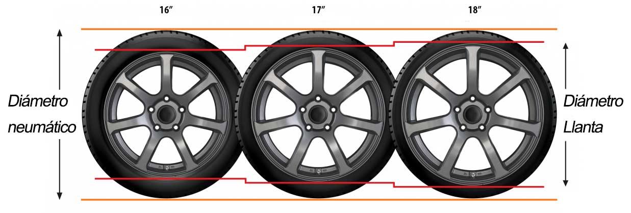 Diferencia entre diámetros de llantas
